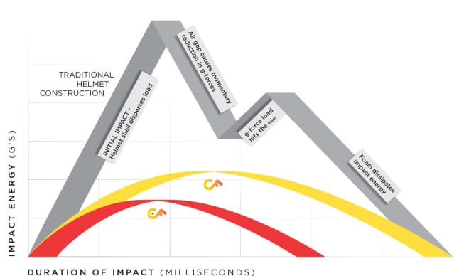 Gráfico mostrando o duplo impacto sofrido por capacetes com construção tradicional (faixa cinza) e gráficos amarelo e vermelho mostram impacto e dispersão da pressão do capacete com construção Composite Fusion.